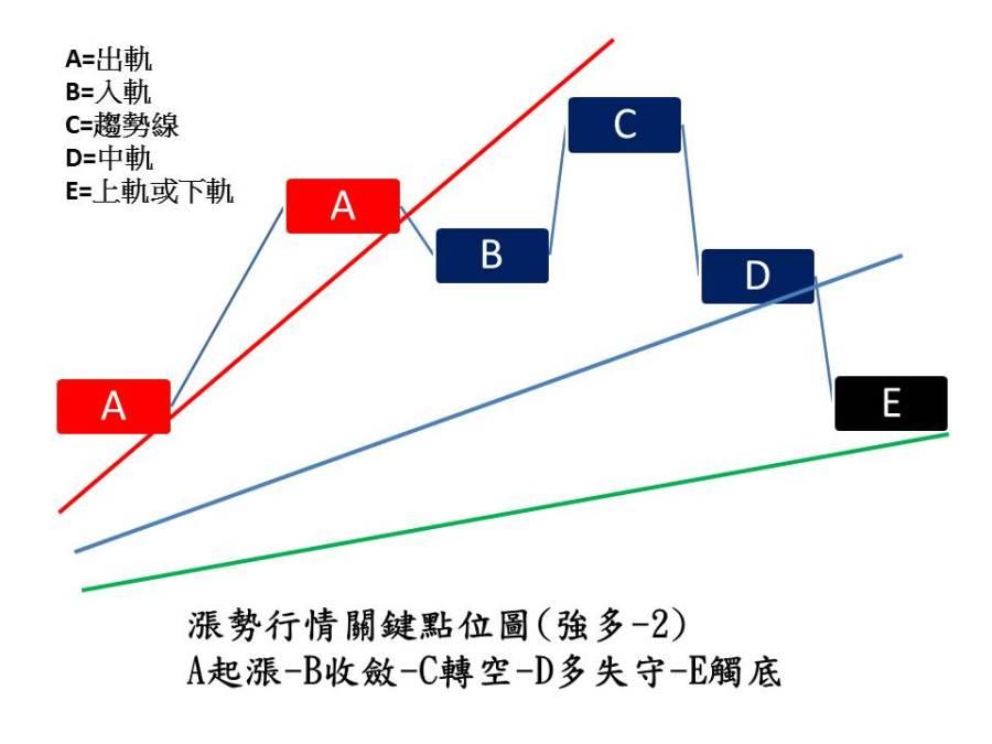 多頭攻勢02-2