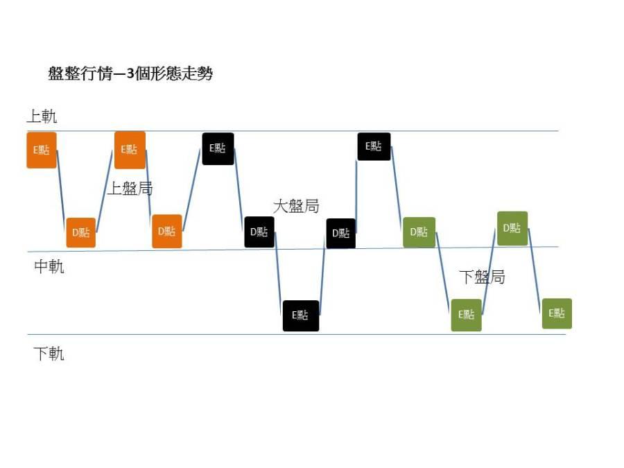 盤整行情構造圖