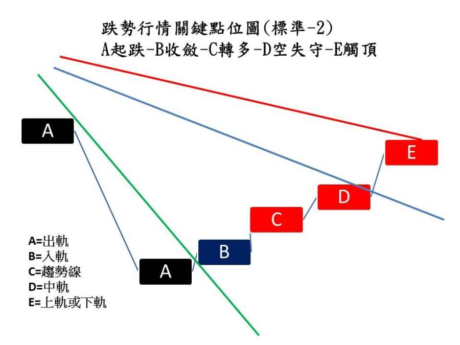 空頭攻勢01-2