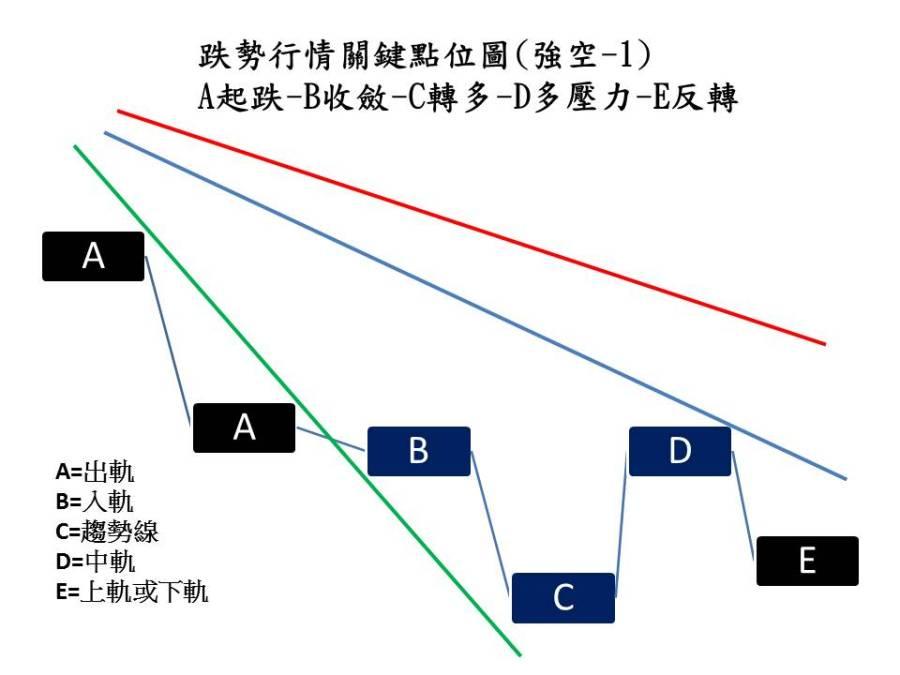 空頭攻勢02-1
