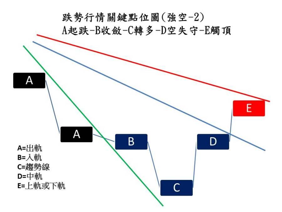 空頭攻勢02-2
