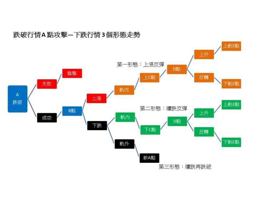 空頭行情構造圖